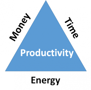 Productivity triangle