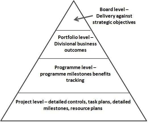 Reporting levels pyramid