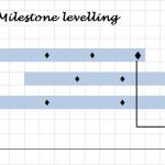 Milestone leveling