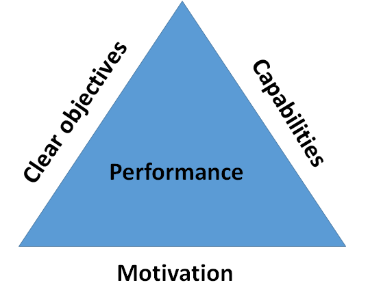 Performance triangle