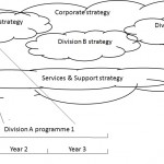 Strategy to implementation